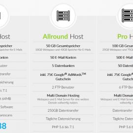 Einführung ins Webhosting, Domains & Bloggen