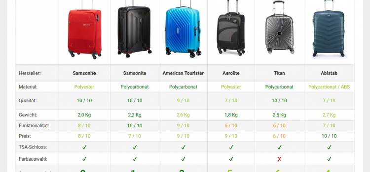 Sorgenfreie Reise mit dem richtigen Koffer